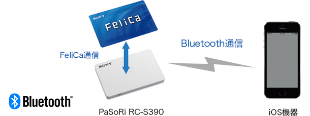 http://www.sony.co.jp/Products/felica/consumer/products/img/RC-S390_img_01.jpg